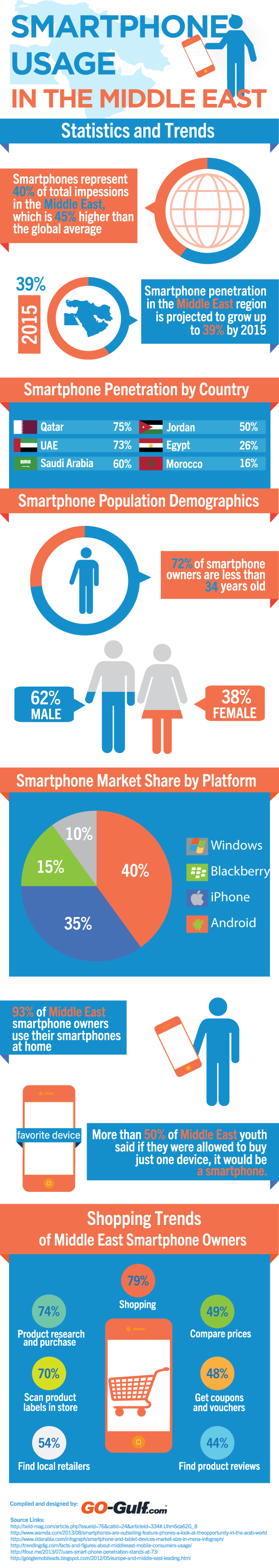 Smartphone Usage Middle East– Statistics And Trends