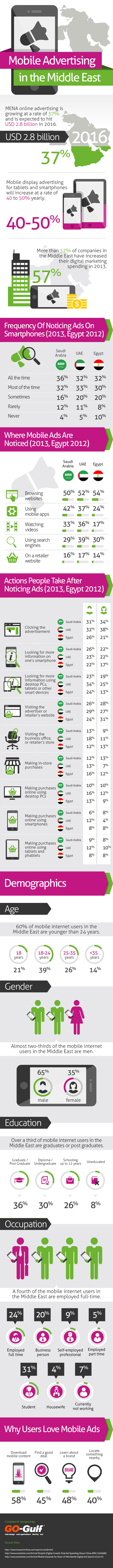 Mobile Advertising in the Middle East - Statistics and Trends