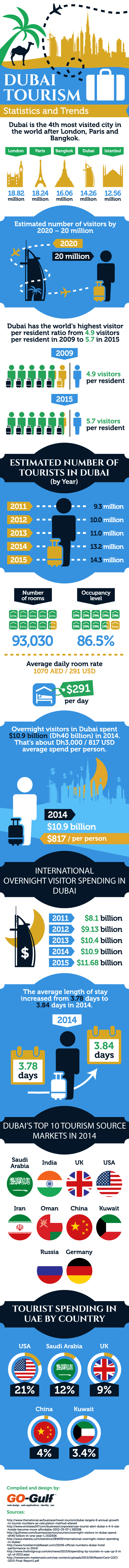 Dubai Tourism Statistics and Trends