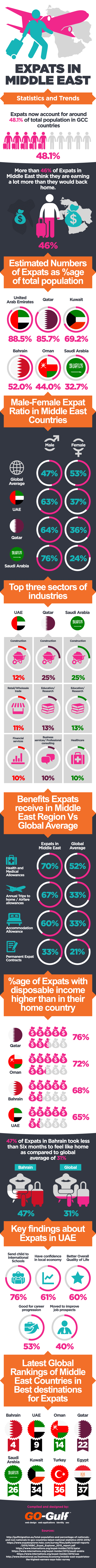 Expats in Middle East - Statistics and Trends [Infographic]